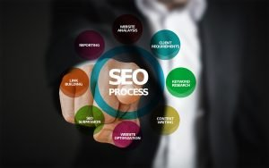 an image showing how seo is done
